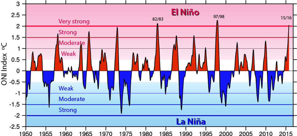 The Oceanic Niño Index (ONI) shows warm (red) and cold (blue) phases of abnormal sea surface temperatures in the tropical Pacific Ocean