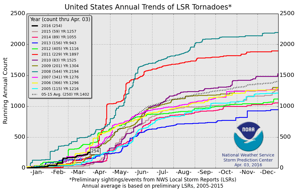 Number of US tornadoes in recent years.